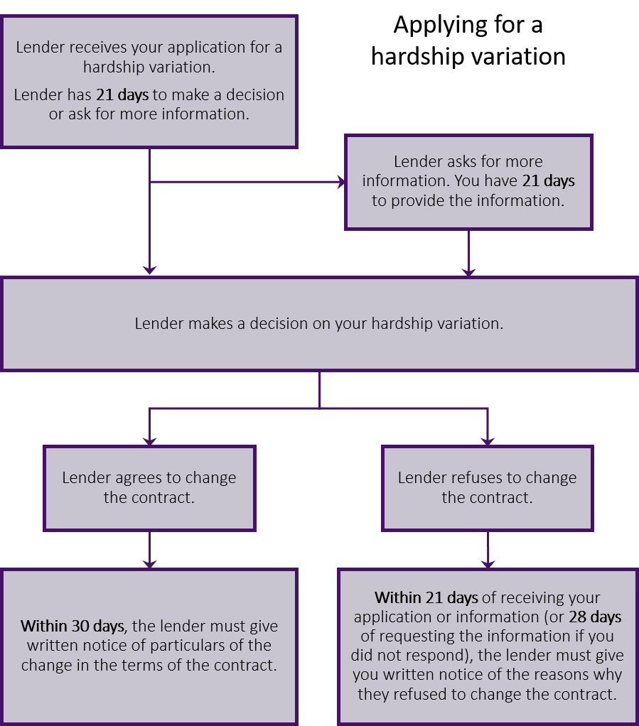 Hardship variation flowchart