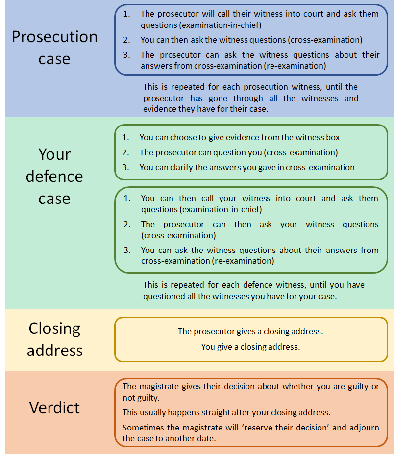 Magistrates court criminal trial steps